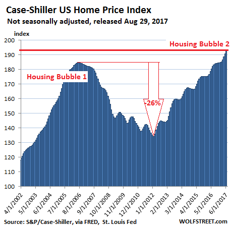 https://wolfstreet.com/wp-content/uploads/2017/08/US-Housing-Case-Shiller-National-Index-2017-08-29.png