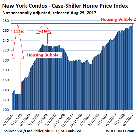 https://wolfstreet.com/wp-content/uploads/2017/08/US-Housing-Case-Shiller-New-York-condos-2017-08-29.png