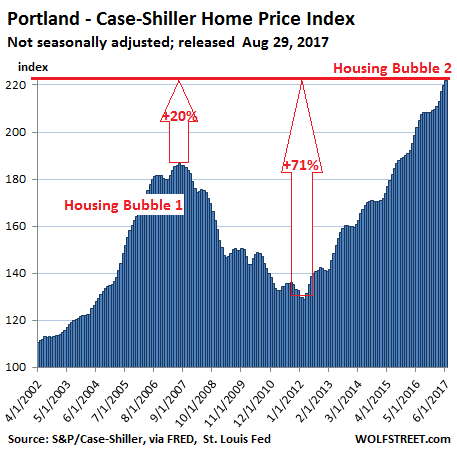 https://wolfstreet.com/wp-content/uploads/2017/08/US-Housing-Case-Shiller-Portland-2017-08-29.png