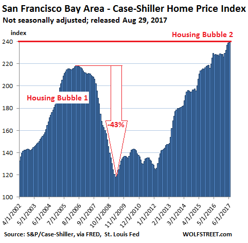 https://wolfstreet.com/wp-content/uploads/2017/08/US-Housing-Case-Shiller-San-Francisco-Bay-Area-2017-08-29.png