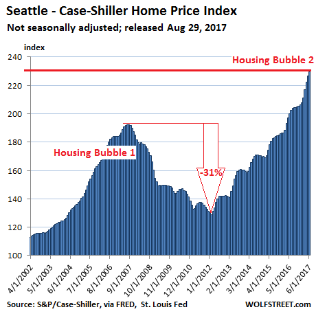 https://wolfstreet.com/wp-content/uploads/2017/08/US-Housing-Case-Shiller-Seattle-2017-08-29.png