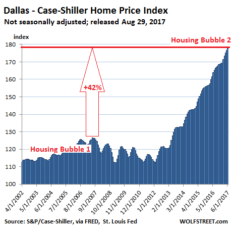 https://wolfstreet.com/wp-content/uploads/2017/08/US-Housing-Case-Shiller-dallas-2017-08-29.png