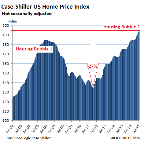 The US Cities with the Biggest Housing Bubbles | Wolf Street