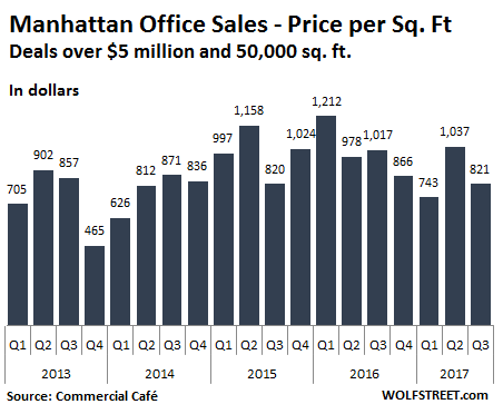 Manhattan Office Bubble Fizzles Without Big Chinese Buyers