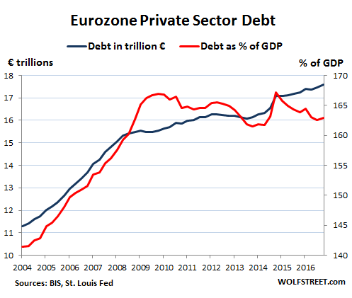 Whose Private-Sector Debt Will Implode Next: US, Canada, China, Eurozone, Japan? Global-Debt-Bubble-Eurozone