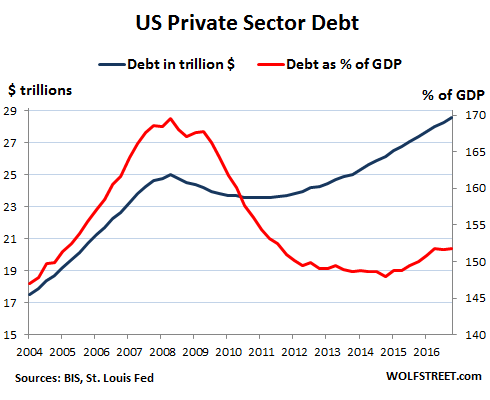 Whose Private-Sector Debt Will Implode Next: US, Canada, China, Eurozone, Japan? Global-Debt-Bubble-US