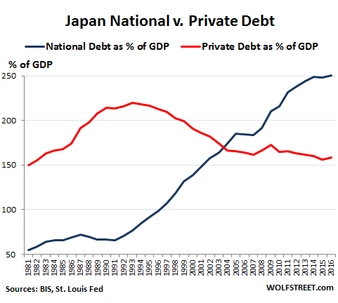 Whose Private-Sector Debt Will Implode Next: US, Canada, China, Eurozone, Japan? Global-debt-Japan-private-v-public-debt