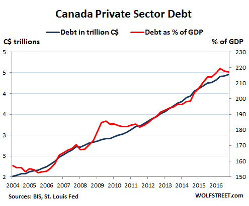 Whose Private-Sector Debt Will Implode Next: US, Canada, China, Eurozone, Japan? Global-debt-bubble-Canada