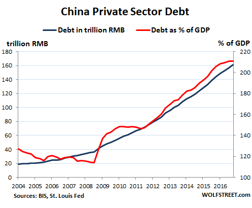 Whose Private-Sector Debt Will Implode Next: US, Canada, China, Eurozone, Japan? Global-debt-bubble-China
