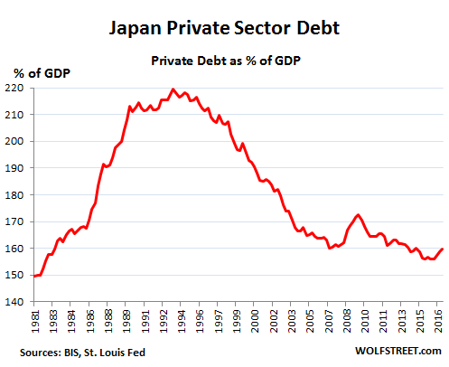 Whose Private-Sector Debt Will Implode Next: US, Canada, China, Eurozone, Japan? Global-debt-bubble-Japan-1981