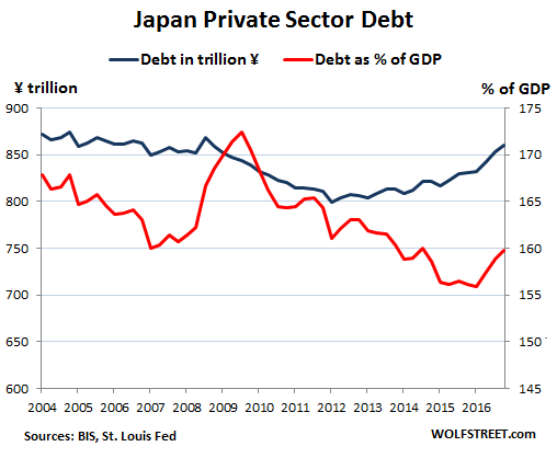 Whose Private-Sector Debt Will Implode Next: US, Canada, China, Eurozone, Japan? Global-debt-bubble-Japan