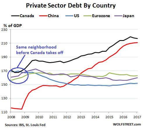 Whose Private-Sector Debt Will Implode Next: US, Canada, China, Eurozone, Japan? Global-debt-bubble-US-Canada-China-Euro-Japan