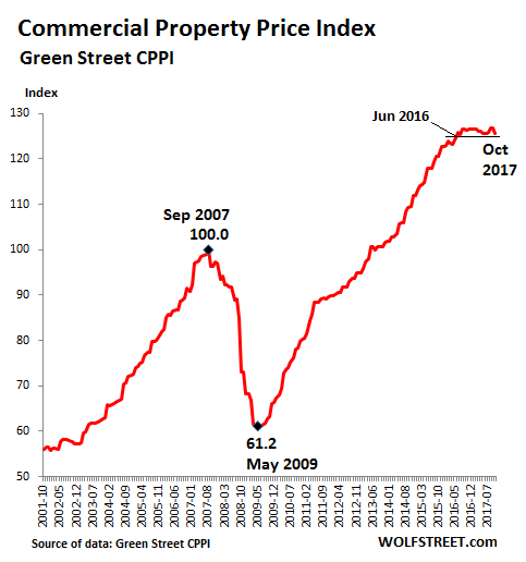 Industrial Property: Brick-and-Mortar Meltdown Sinks Property Prices