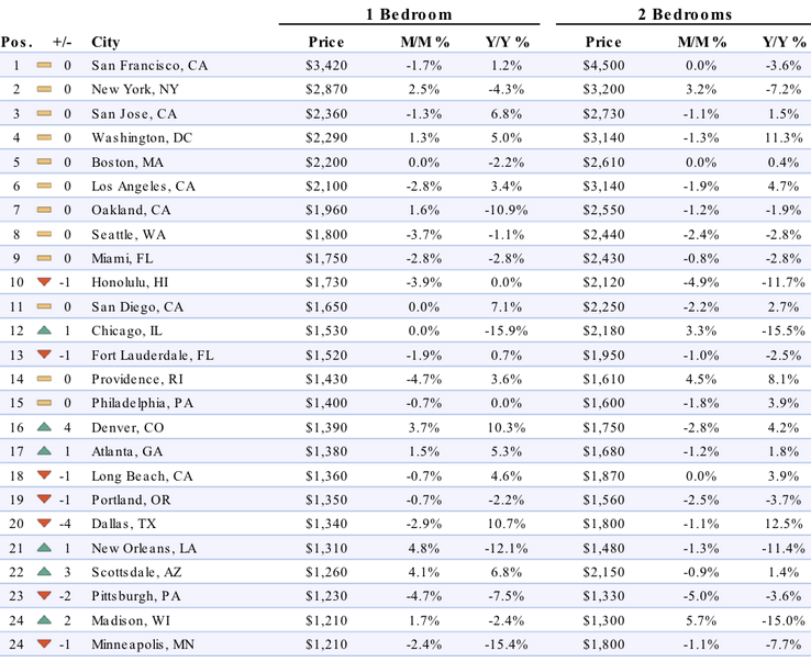 It Gets Serious Biggest Us Cities Where Rents Are