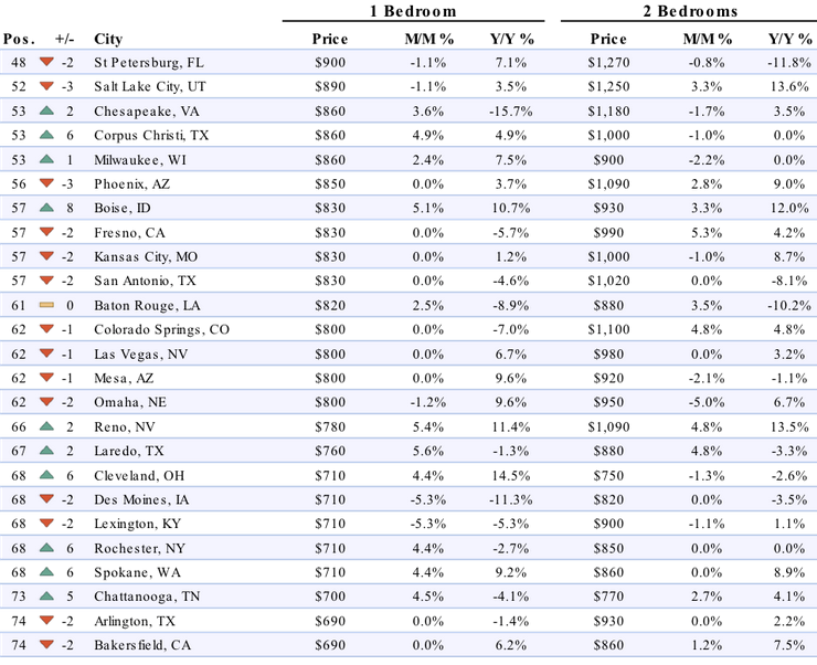 top 10 most populated cities in the us