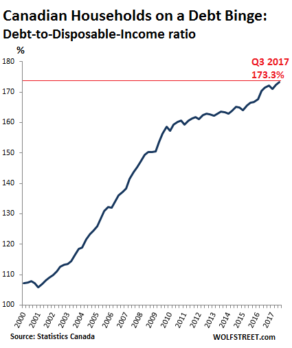 This Chart Shows How The Indebtedness In Relationship To After Tax Income Has Soared Since 2001 When Canada S Housing Boom Took Off Earnest