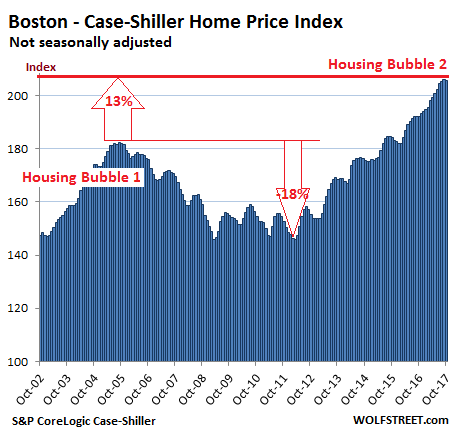 housing bubble case Rent bubble = housing bubble = rent bubble  the worst case will be a new global liquidity crisis that makes 2008 look like a warmup for the main event.