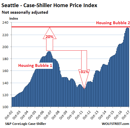 housing bubbles A housing bubble is a situation in which there is an enhanced demand for real estate that's often artificially created it can.