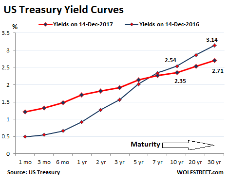 The flattening us yield curve nirp refugees did it wolf street