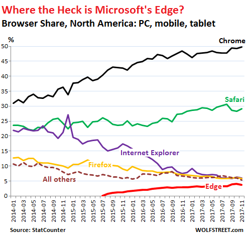 """Where the Heck is Microsoft's """"Edge?"""" (Left Behind for Dead)   Wolf"""