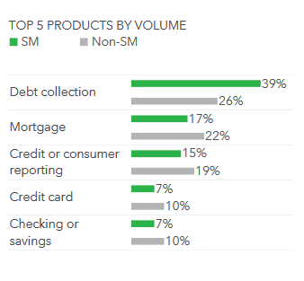 The Banks with the Most Consumer Complaints: A Dive into CFPB's