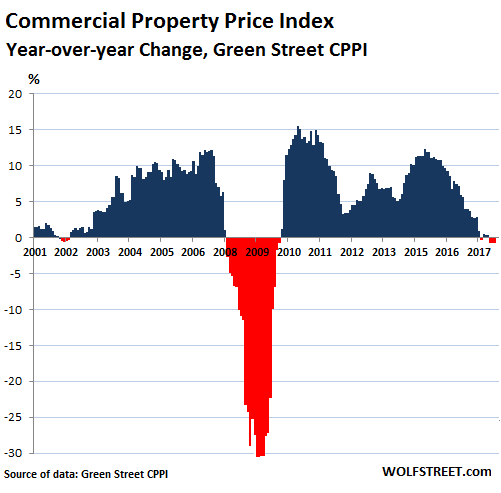 Commercial Property Prices Scary Chart