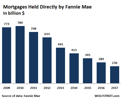 Fannie Mae The Goldman Goose That Keeps On Laying Eggs