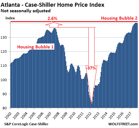 https://wolfstreet.com/wp-content/uploads/2018/01/US-Housing-Case-Shiller-Atlanta-2018-01-30.png