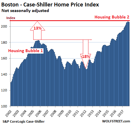 https://wolfstreet.com/wp-content/uploads/2018/01/US-Housing-Case-Shiller-Boston-2018-01-30.png