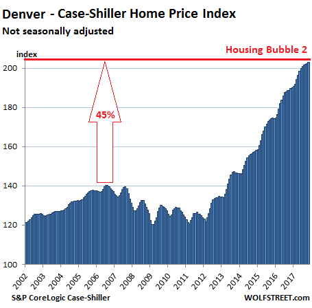 https://wolfstreet.com/wp-content/uploads/2018/01/US-Housing-Case-Shiller-Dener-2018-01-30.png