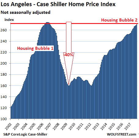 https://wolfstreet.com/wp-content/uploads/2018/01/US-Housing-Case-Shiller-Los-Angeles-2018-01-30.png