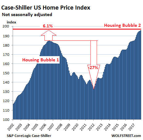https://wolfstreet.com/wp-content/uploads/2018/01/US-Housing-Case-Shiller-National-Index-2018-01-30.png