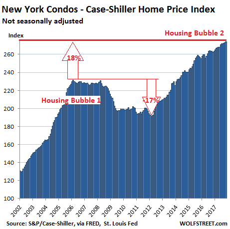 https://wolfstreet.com/wp-content/uploads/2018/01/US-Housing-Case-Shiller-New-York-condos-2018-01-30.png