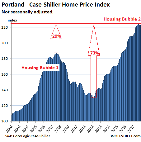 https://wolfstreet.com/wp-content/uploads/2018/01/US-Housing-Case-Shiller-Portland-2018-01-30.png