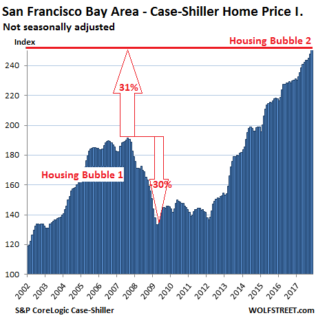 https://wolfstreet.com/wp-content/uploads/2018/01/US-Housing-Case-Shiller-San-Francisco-Bay-Area-2018-01-30.png