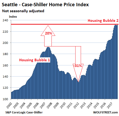 https://wolfstreet.com/wp-content/uploads/2018/01/US-Housing-Case-Shiller-Seattle-2018-01-30.png
