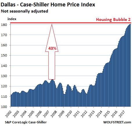 https://wolfstreet.com/wp-content/uploads/2018/01/US-Housing-Case-Shiller-dallas-2018-01-30.png