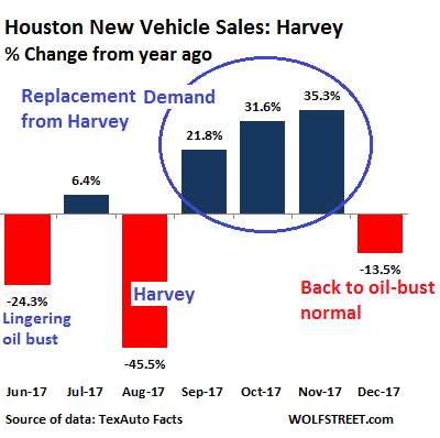Reality Nixes Promised Boost for US Auto Sales in 2018 | Wolf Street