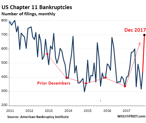 US bankruptcies chap 11_2017 12 chap 11 bankruptcies spike 107% from year ago wolf street
