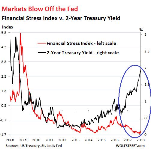 US-financial-stress-index-v-2-year-yield