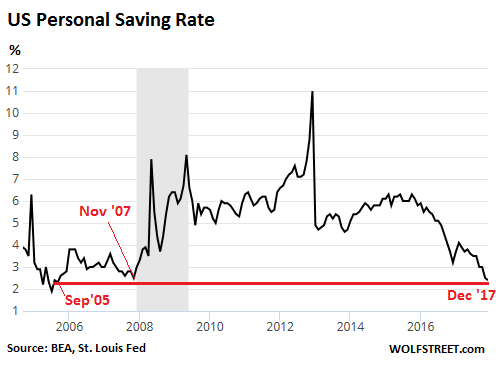 What Does it Mean, Saving Rate drops to 12-Year Low when 50