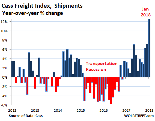 – Surging Freight Costs Fire Up Inflation Fears
