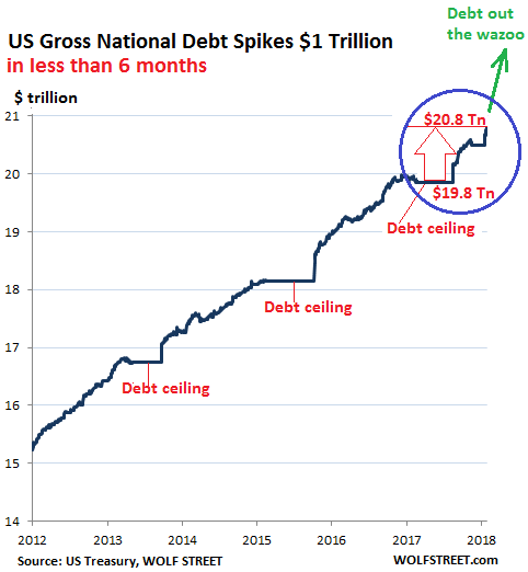 Us Gross National Debt Spikes 1 Trillion In Less Than 6 Months