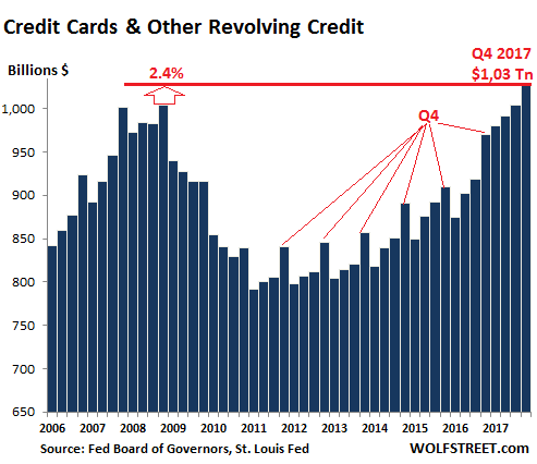 https://wolfstreet.com/wp-content/uploads/2018/02/US-consumer-credit-cards-2017-Q4.png