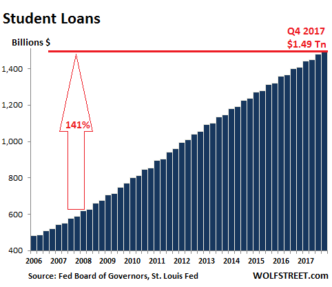 https://wolfstreet.com/wp-content/uploads/2018/02/US-consumer-credit-student-loans.png