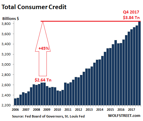 https://wolfstreet.com/wp-content/uploads/2018/02/US-consumer-credit-total-2017-Q4.png