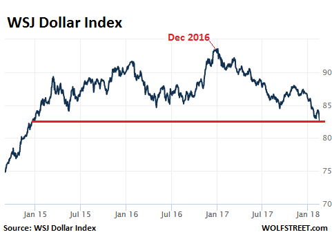 The Dollar Spirals Down, Hits Lowest Point Since 2014 | Wolf Street