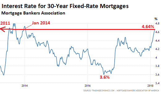 what will spiking mortgage rates high home prices the new tax