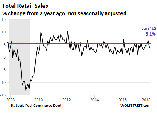 Seasonally Adjusted Total Retail Sales Excluding Food Services