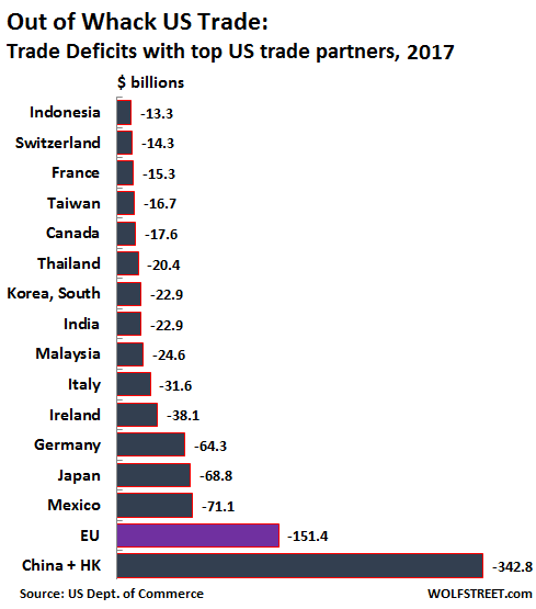 Risultati immagini per US trade imbalance with Ue Germany